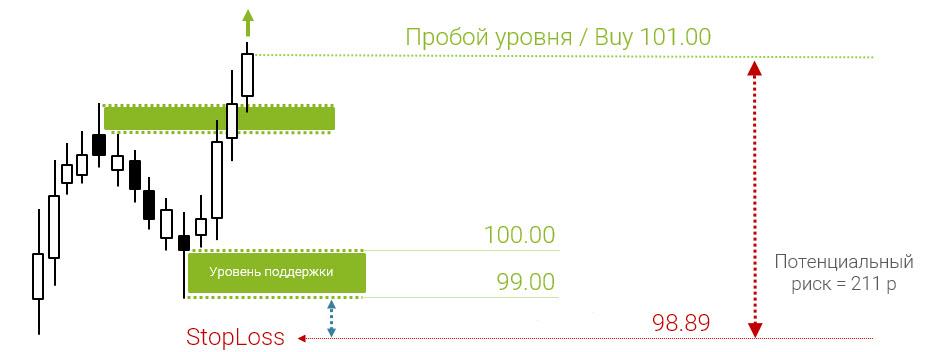 Рис. 3. Пример расчета потенциала риска и прибыли в пунктах при торговле на пробой уровня