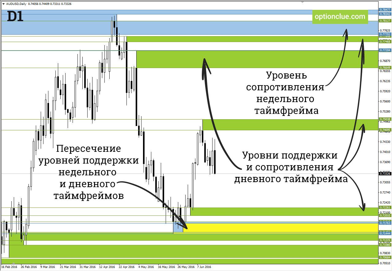 Lelvels MT4 indicator