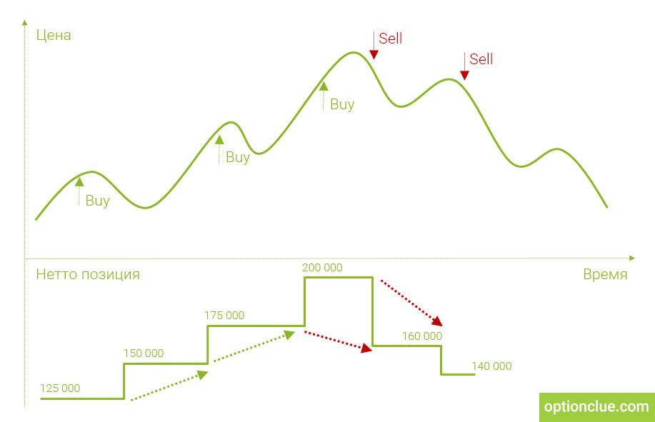 Рис. 5. Изменение нетто-позиции крупных спекулянтов в бычьем тренде