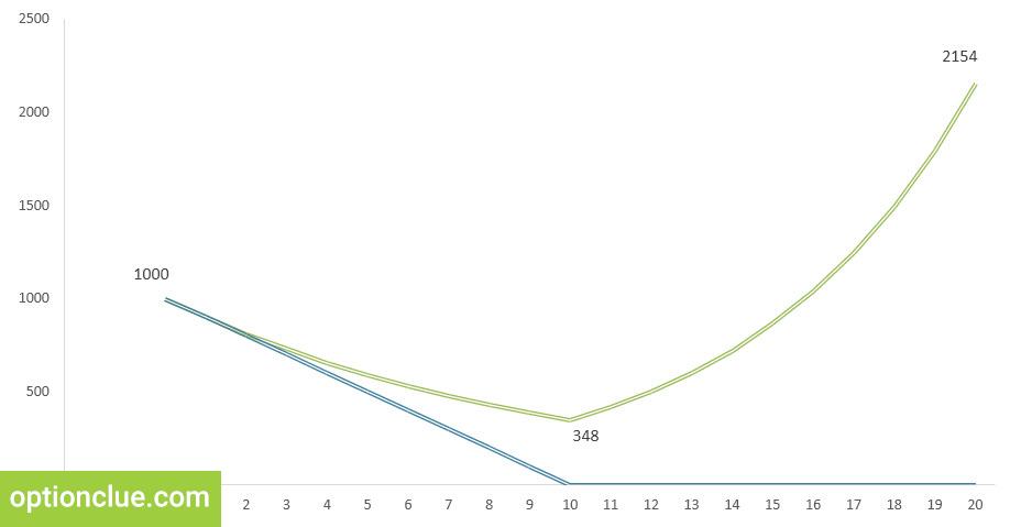 Рис. 5. Сравнение методов управления капиталом. Зеленый график - риск определяется как доля от капитала (10%),. Синий график - риск фиксирован в валюте счета (100$).