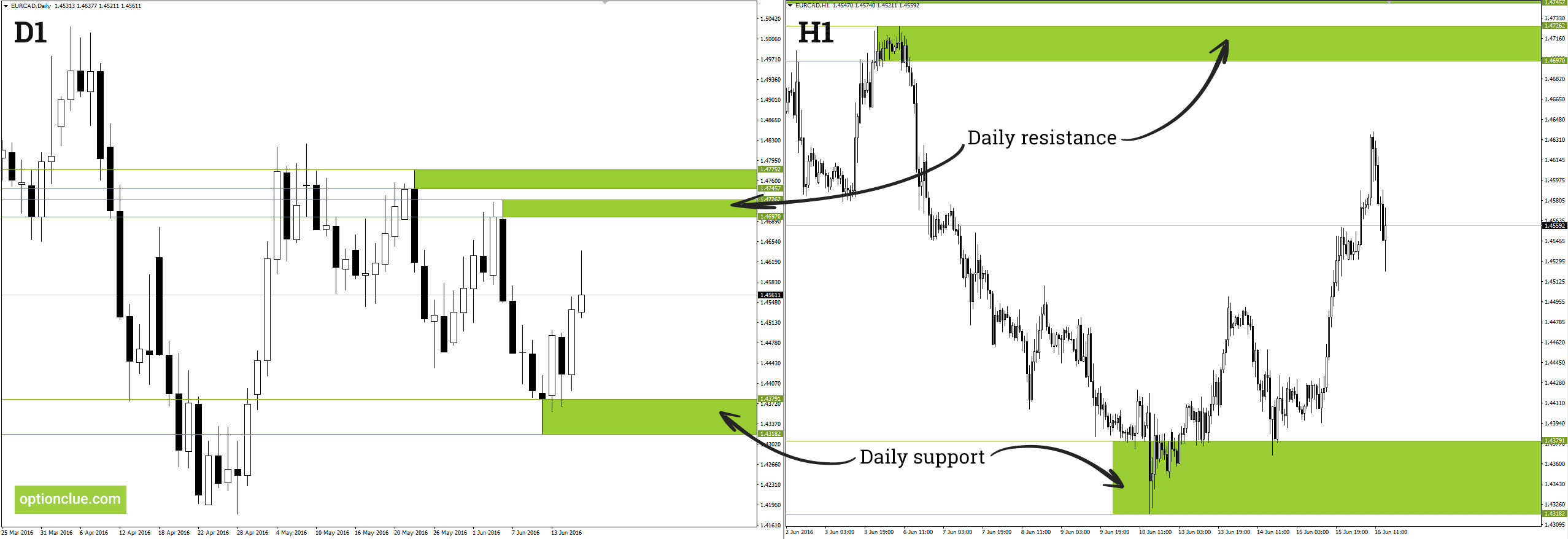 Levels 2.3 – Support and Resistance Level Indicator for MT4