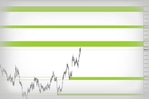 Levels – Best Support and Resistance Indicator MT4