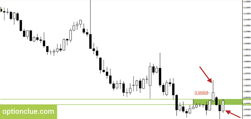 Trading tactics. Pullback trading examples