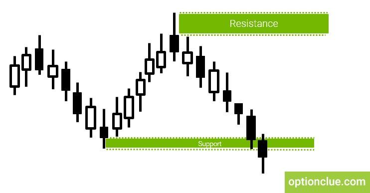Trading tactics. Breakout trading examples