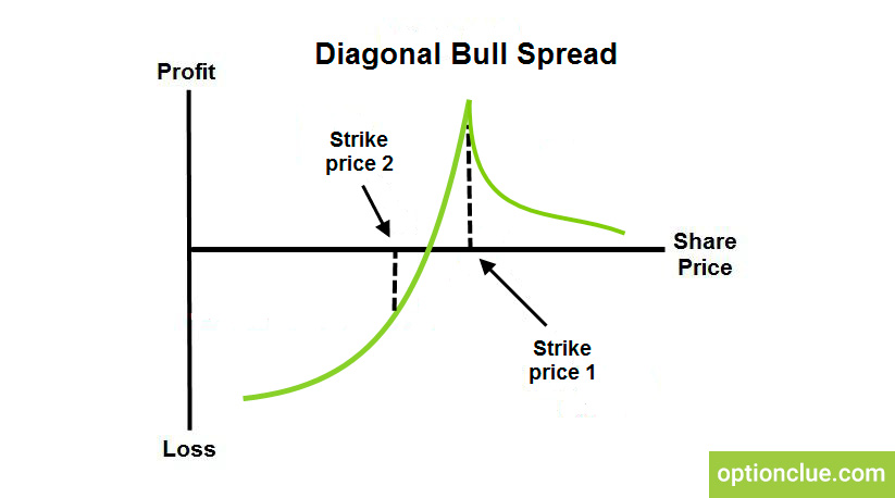 Options trading diagonal spread
