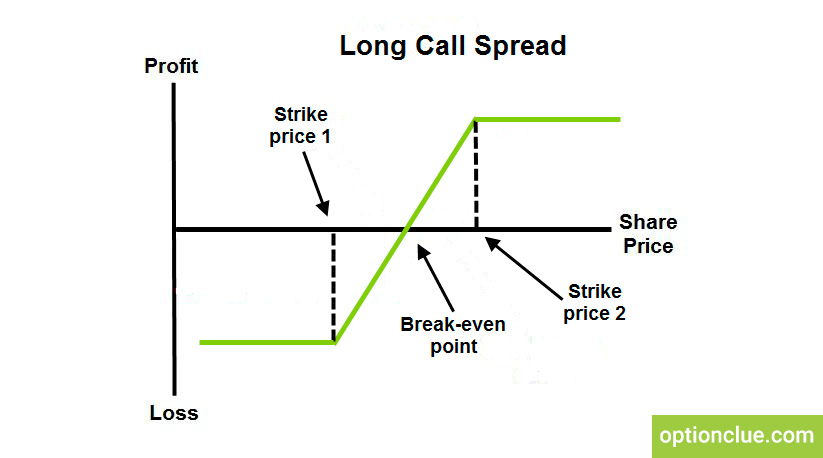 Long Call Spread