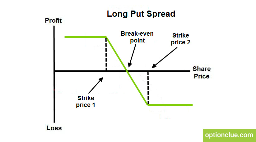 Long Put Spread