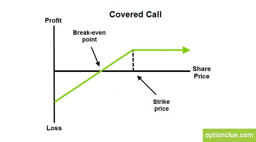 How to trade covered call options in a rising market