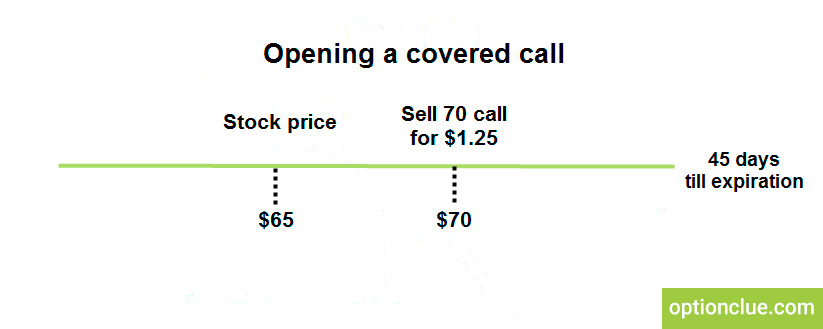 How to trade options? Covered call adjustments