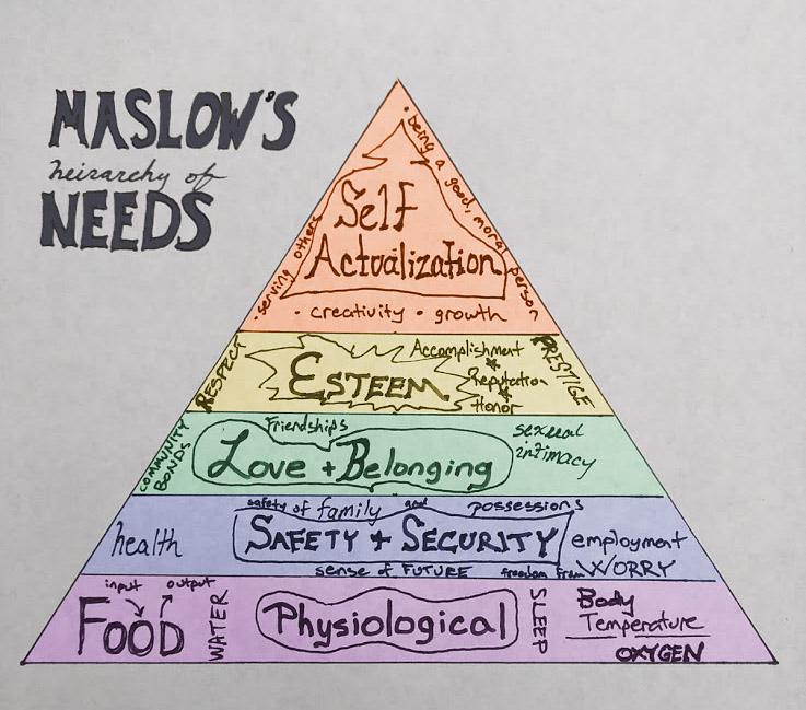 Трейгольник Маслоу — пирамида потребностей человека