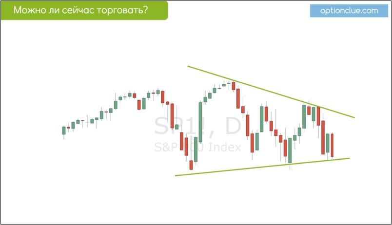 Слайд 2. Идентификация треугольника на рынке.