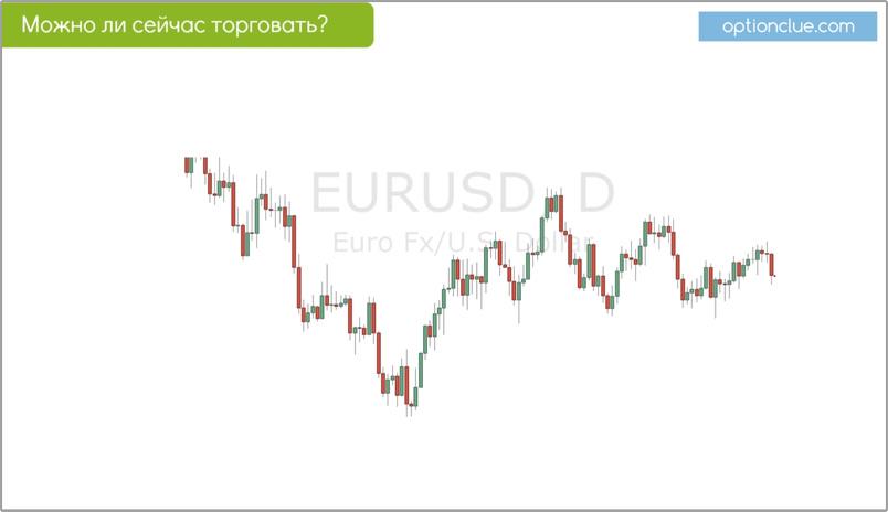 Слайд 7. Определение типа тренда на EURUSD (Daily).