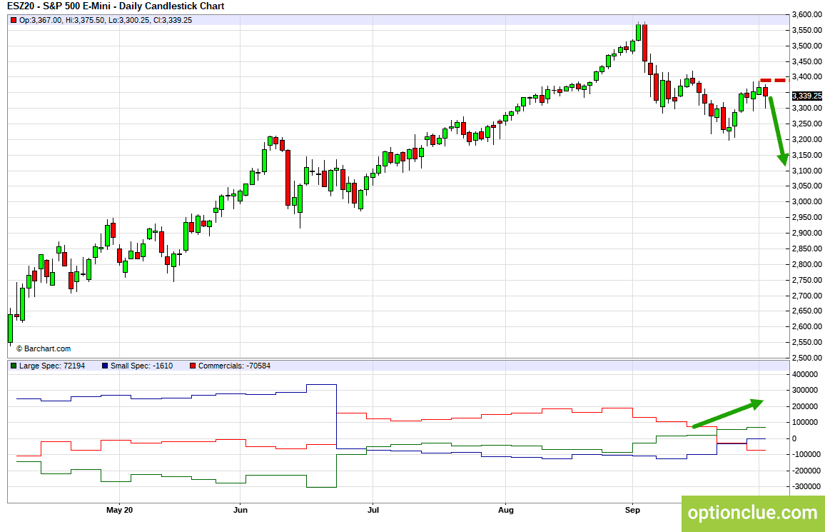 Markets weekly overview for October 12 - 16