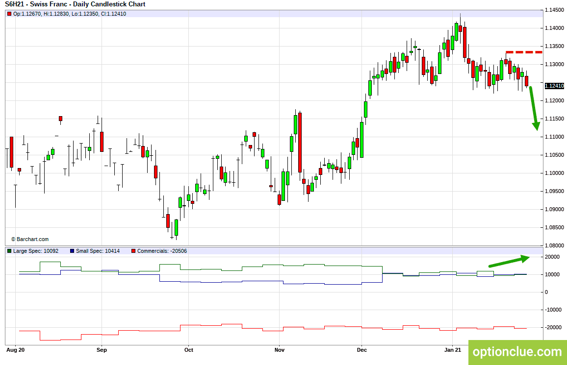Markets weekly overview for February 1 - 5