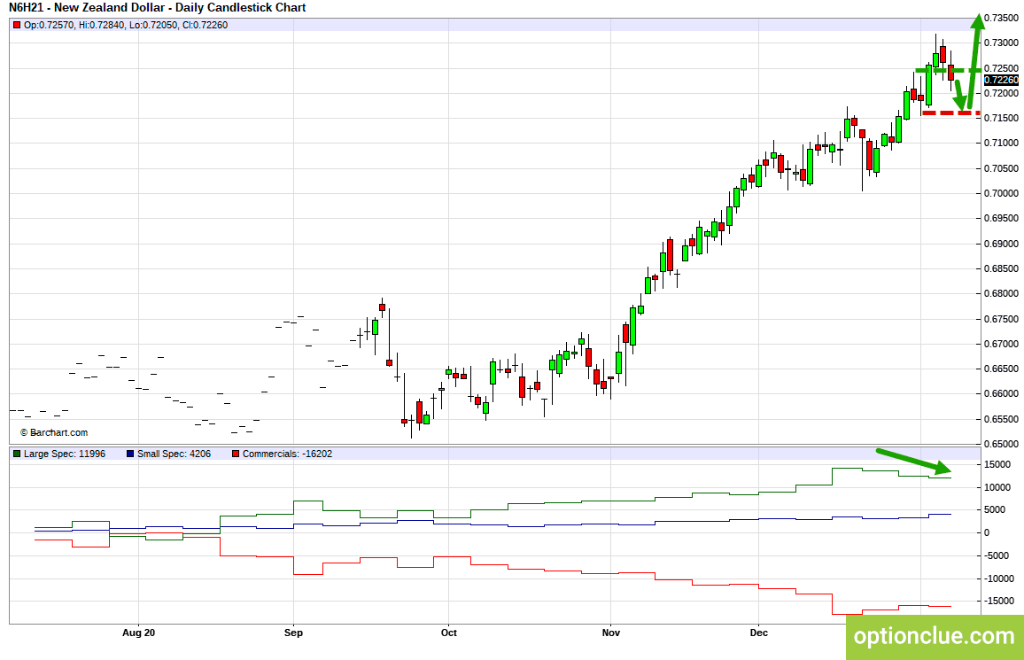 Markets weekly overview for January 11 - 15