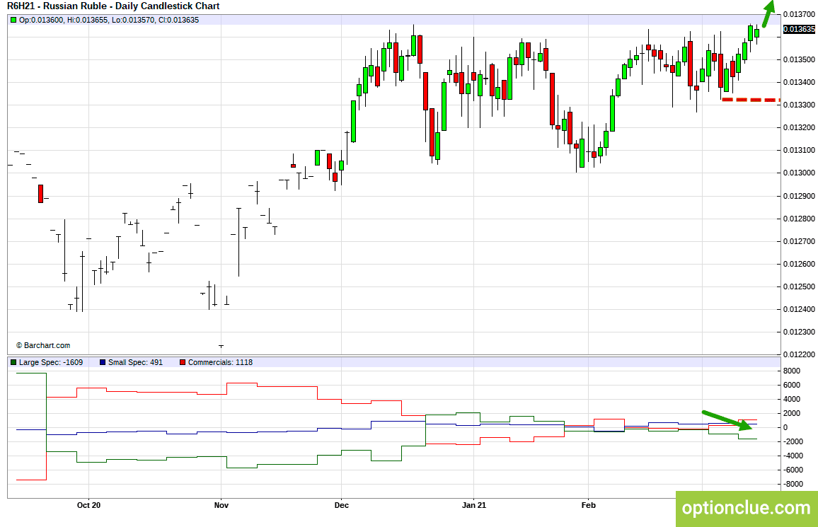 Markets weekly overview for March 15 - 19