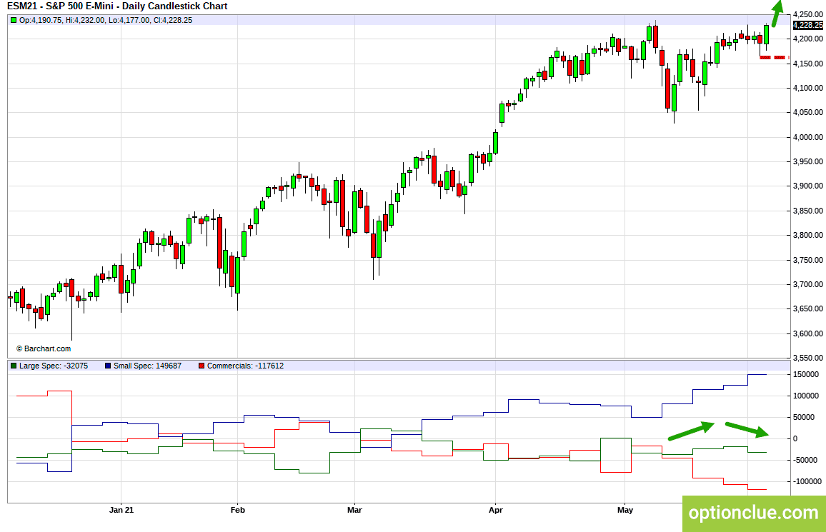 Markets Weekly Overview for June 7 - 11