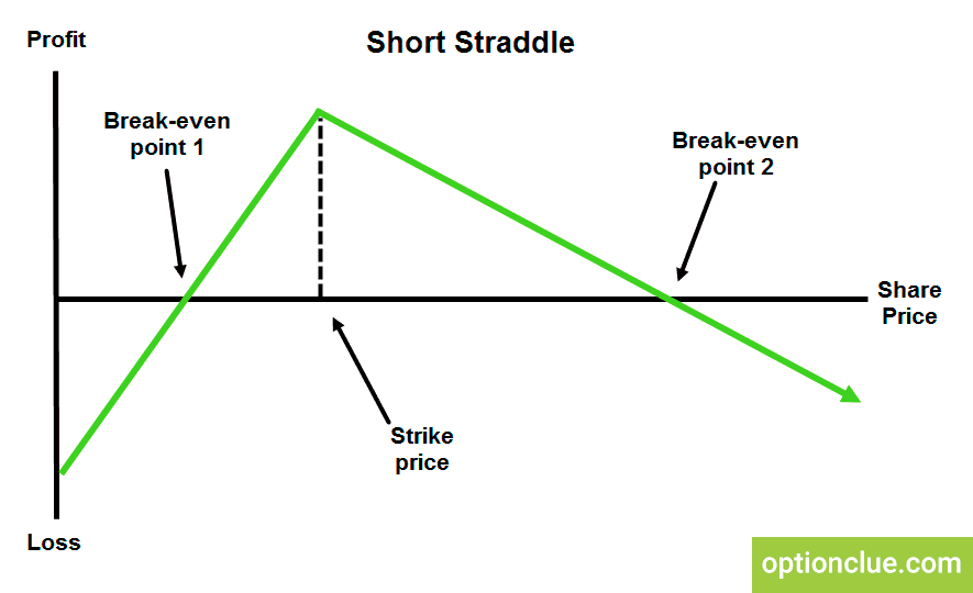 Short Straddle Options Strategy. How to Sell Stock Options?